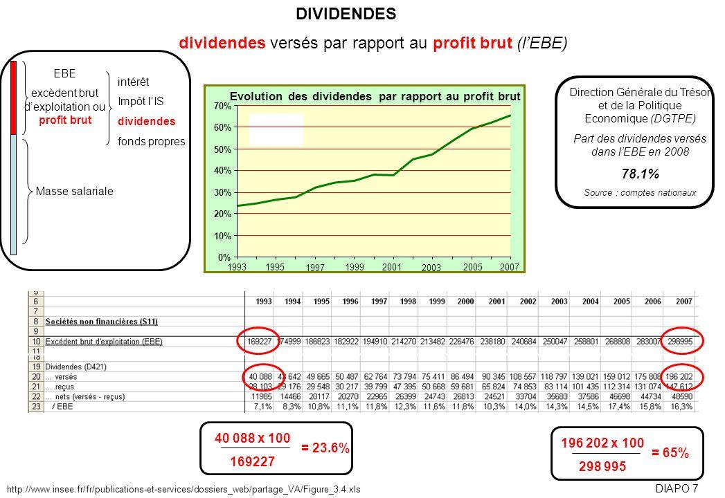 dividendes versés par rapport au profit brut (l'EBE)