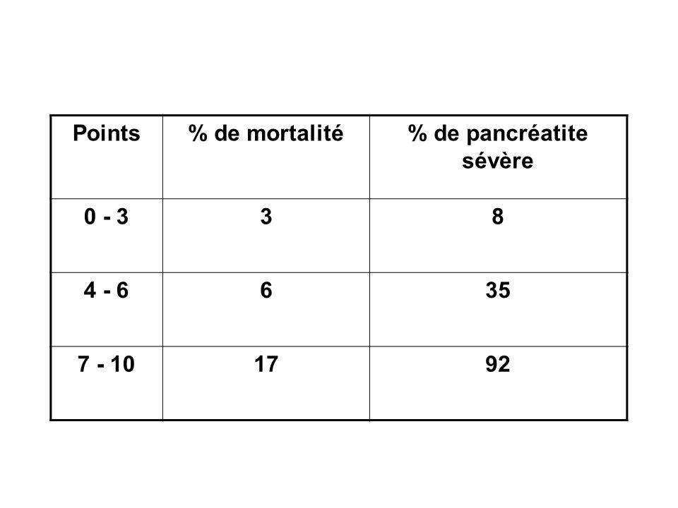 % de pancréatite sévère