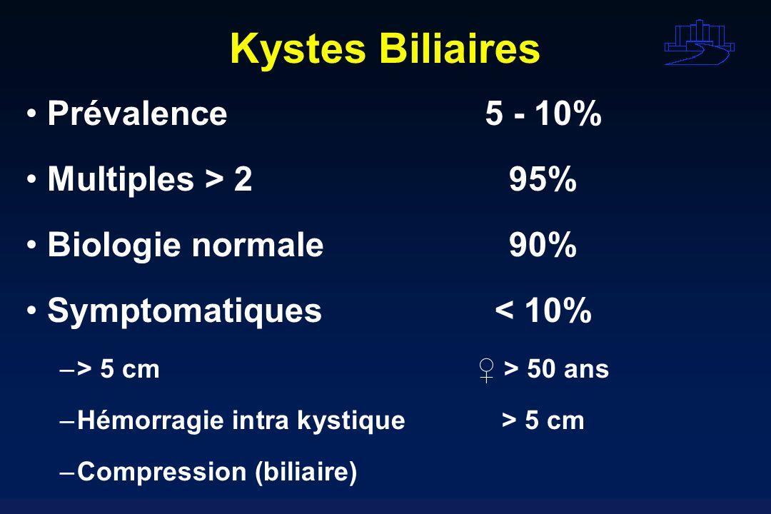 Kystes Biliaires Prévalence 5 - 10% Multiples > 2 95%