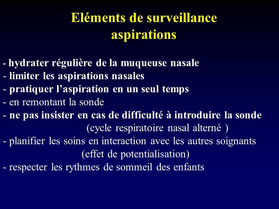 Eléments de surveillance aspirations