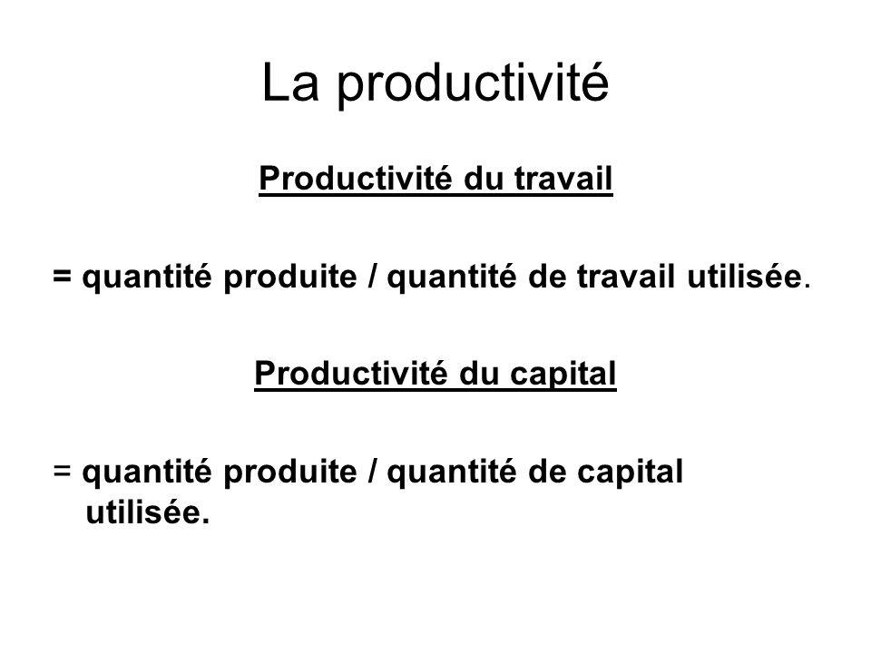 Productivité du travail Productivité du capital
