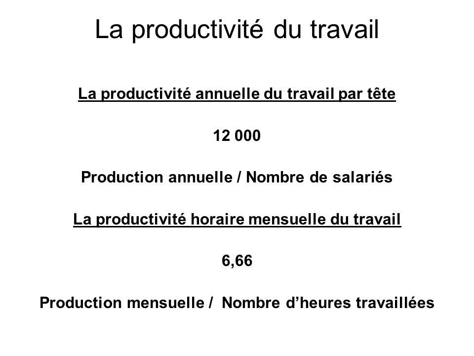 La productivité du travail