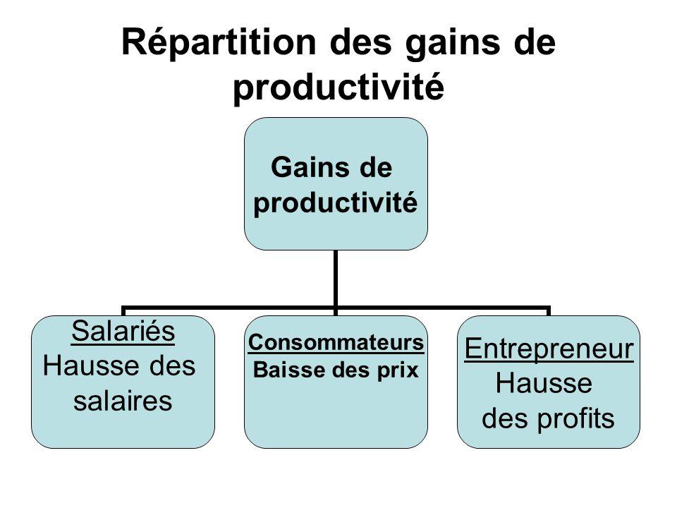 Répartition des gains de productivité