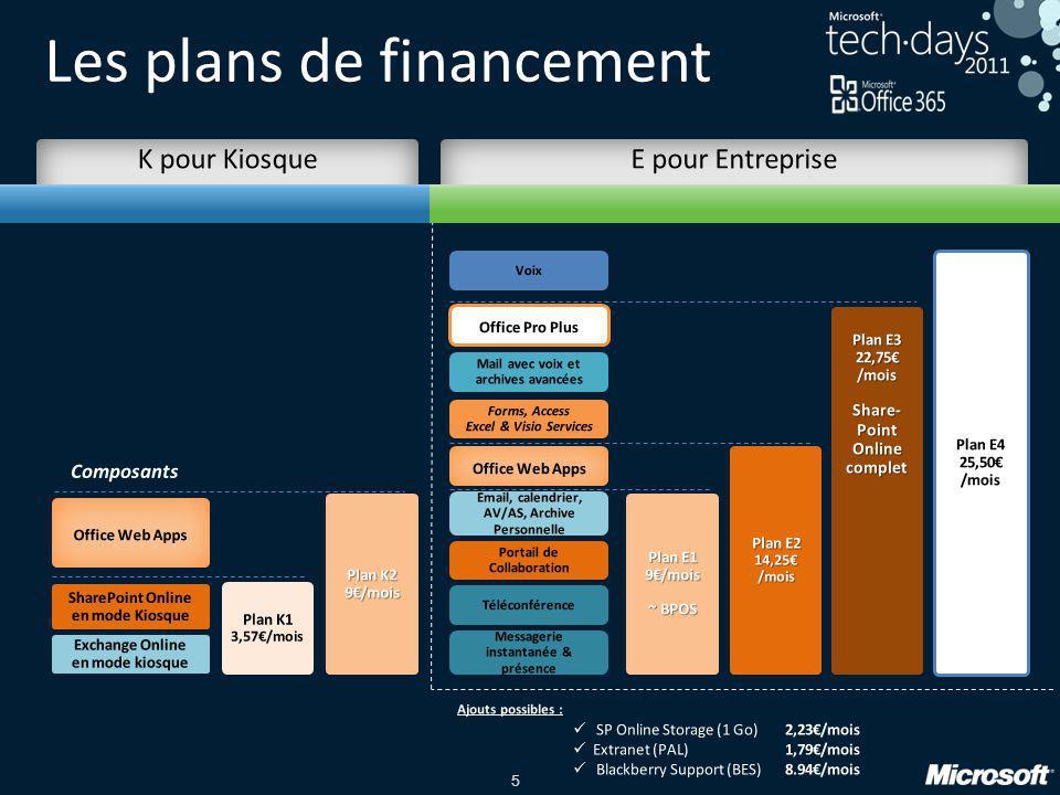 Les plans de financement