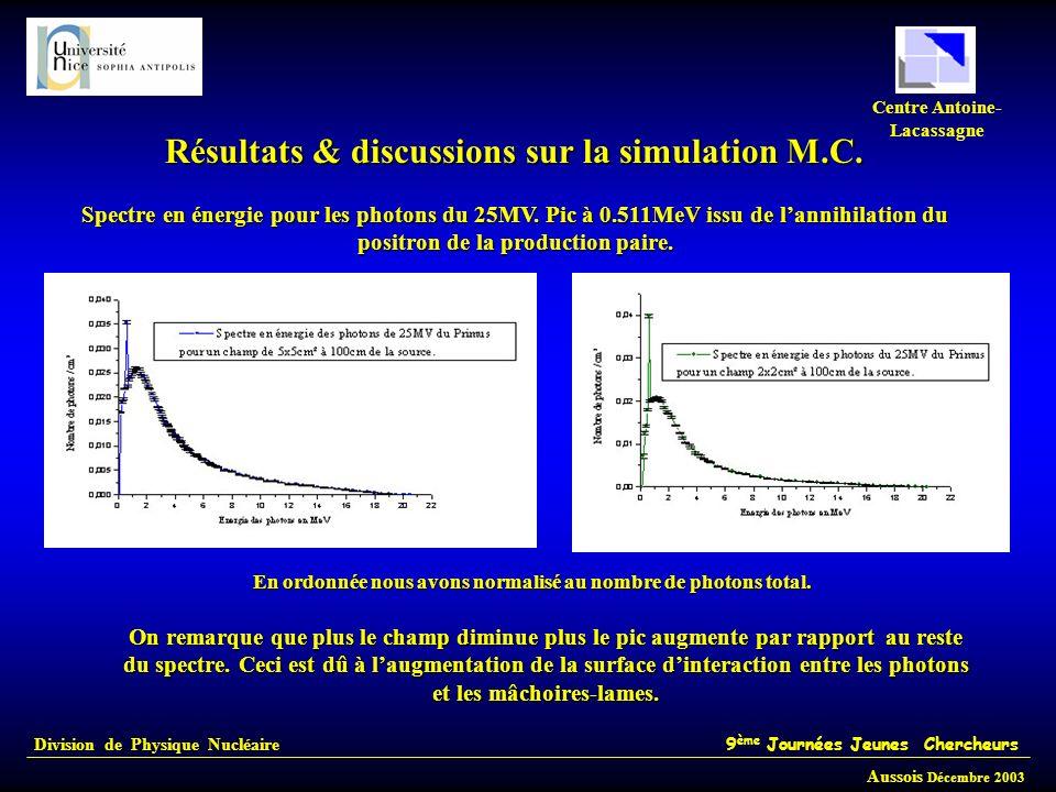 Résultats & discussions sur la simulation M.C.