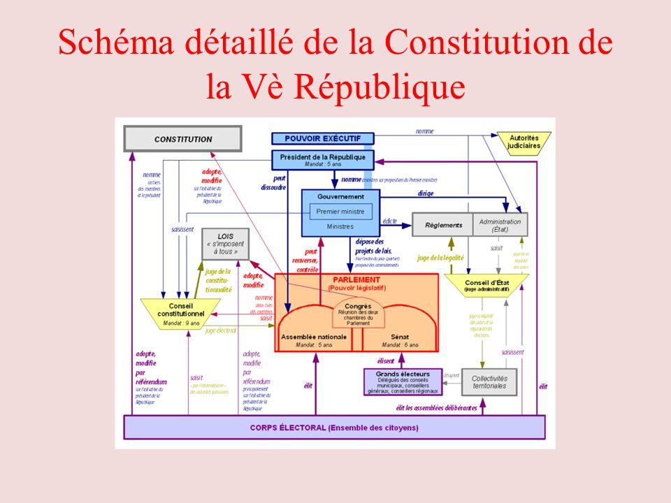 Schéma détaillé de la Constitution de la Vè République