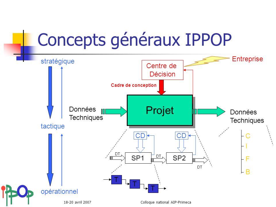 Concepts généraux IPPOP
