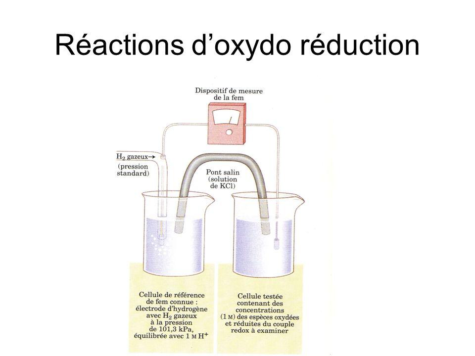 Réactions d'oxydo réduction