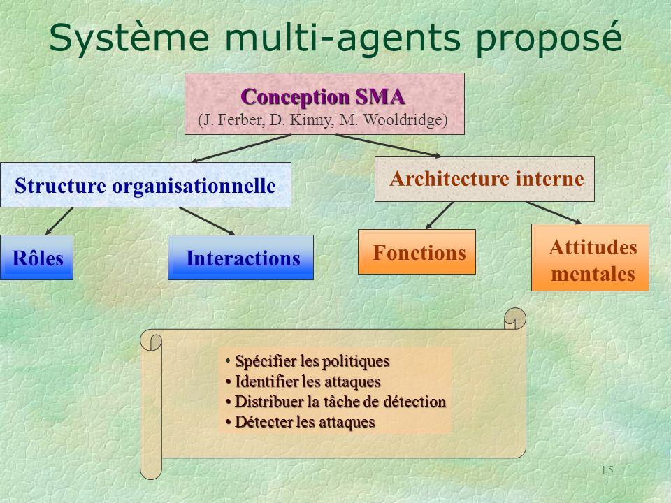 Système multi-agents proposé