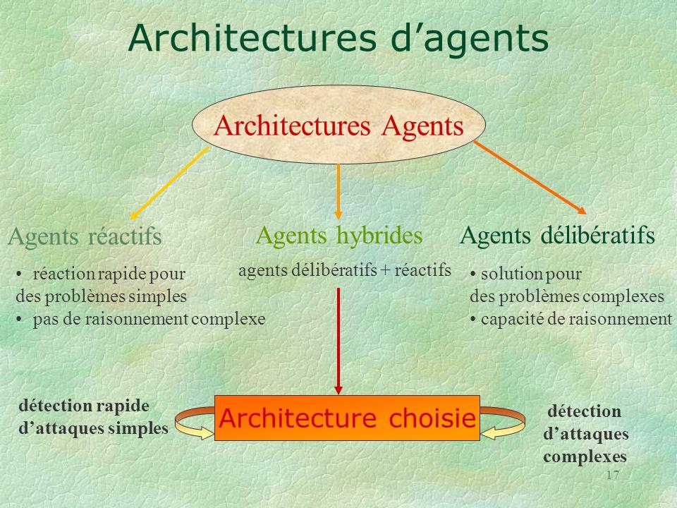 Architectures d'agents
