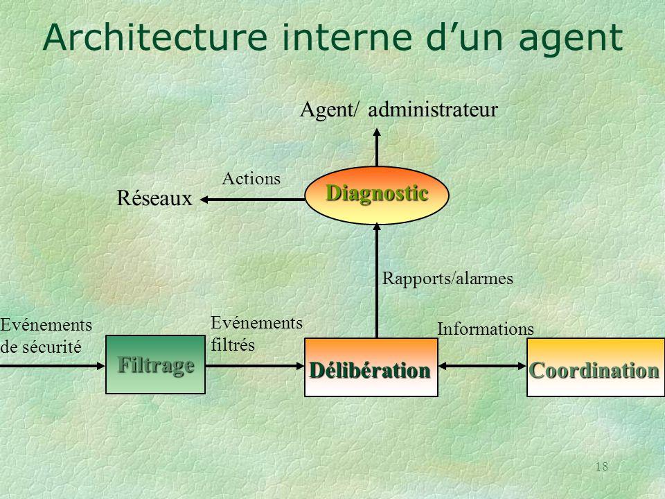 Architecture interne d'un agent
