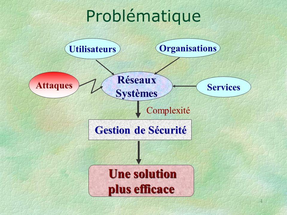 Problématique Une solution plus efficace Réseaux Systèmes Utilisateurs