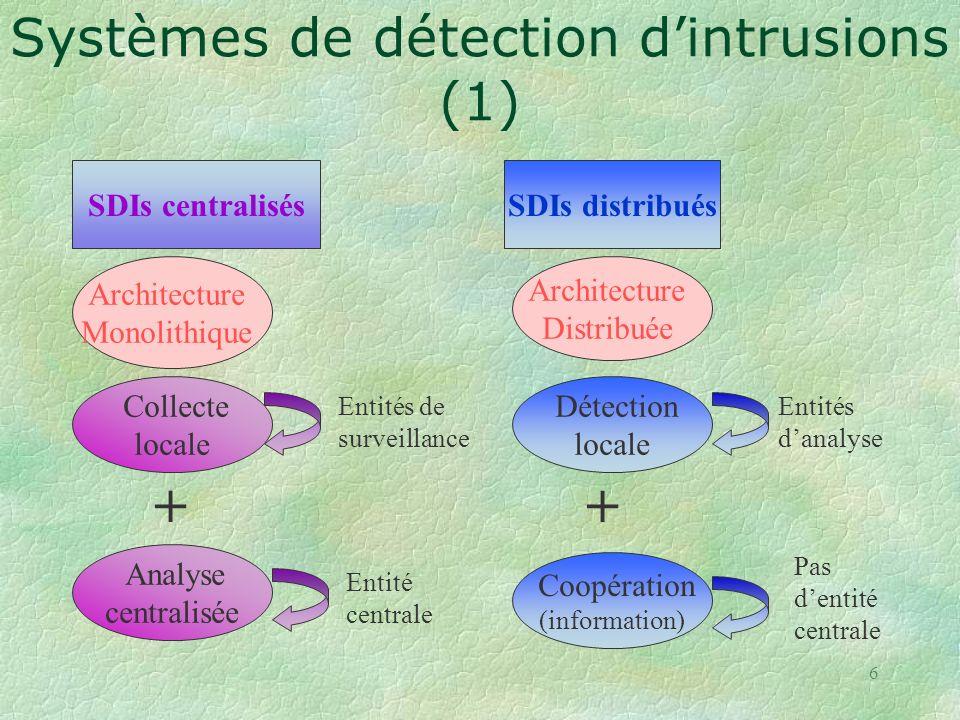 Systèmes de détection d'intrusions (1)