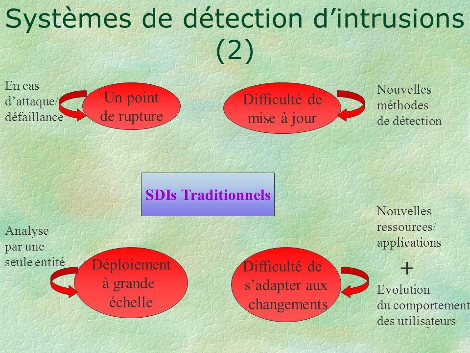 Systèmes de détection d'intrusions (2)