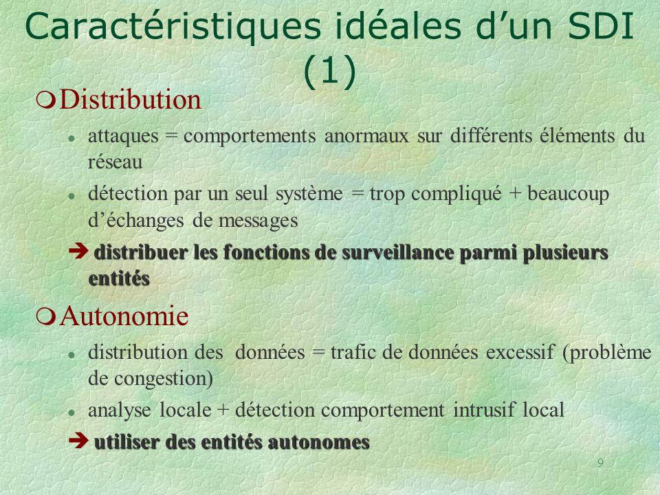 Caractéristiques idéales d'un SDI (1)