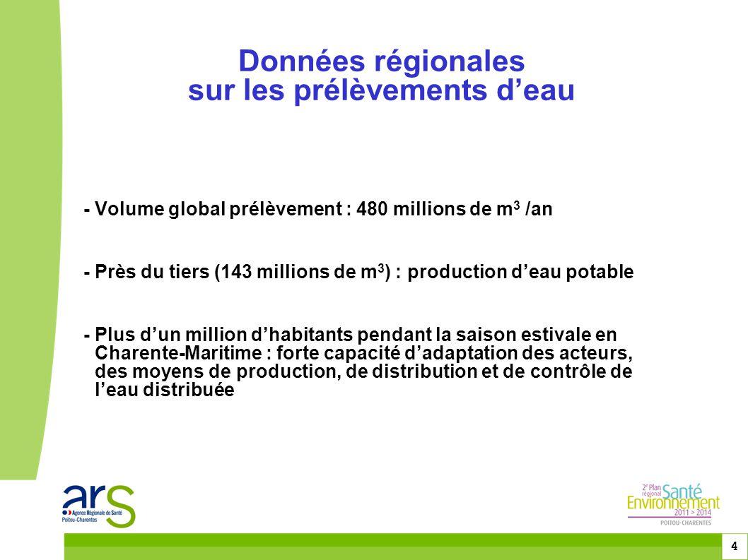 Données régionales sur les prélèvements d'eau