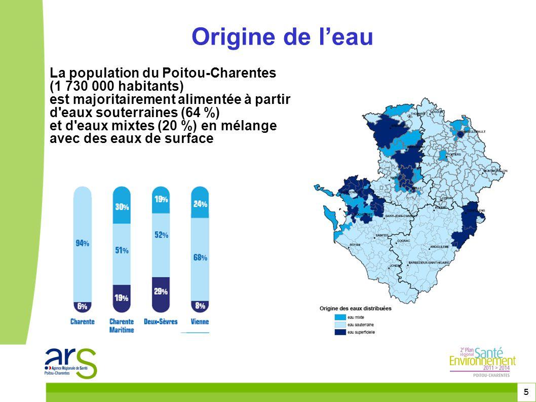 Origine de l'eau La population du Poitou-Charentes
