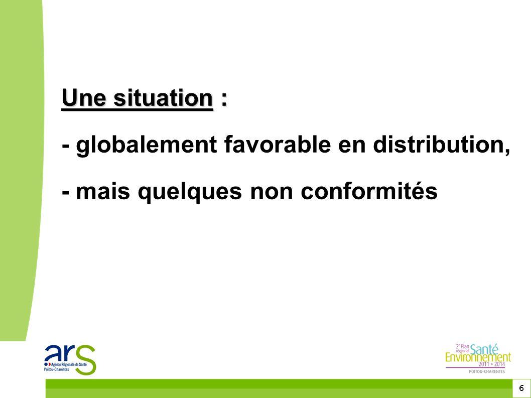 Une situation : - globalement favorable en distribution, - mais quelques non conformités