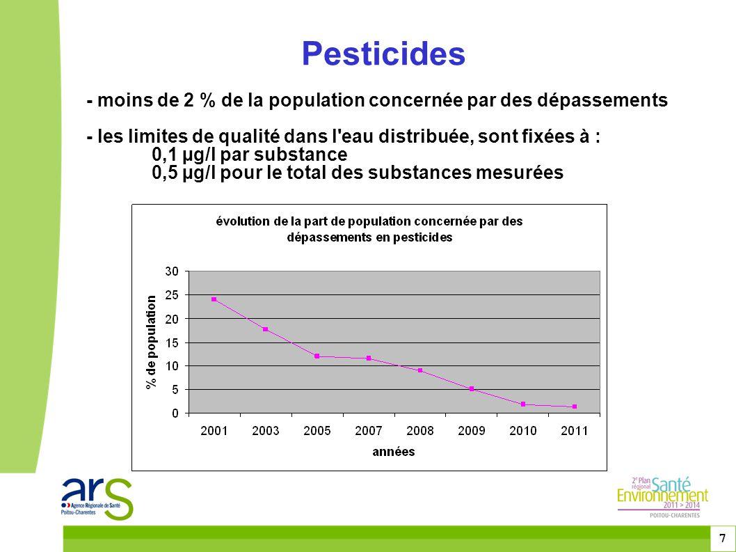 toitototototoot Pesticides. - moins de 2 % de la population concernée par des dépassements.