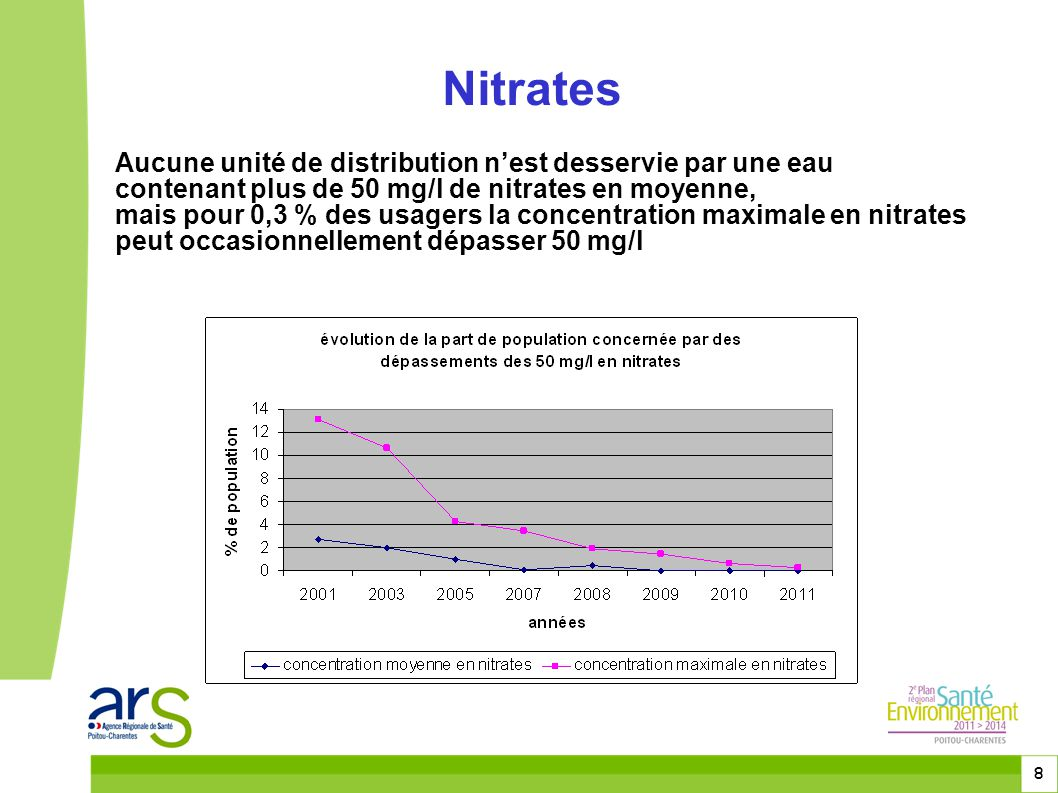 Nitrates Aucune unité de distribution n'est desservie par une eau