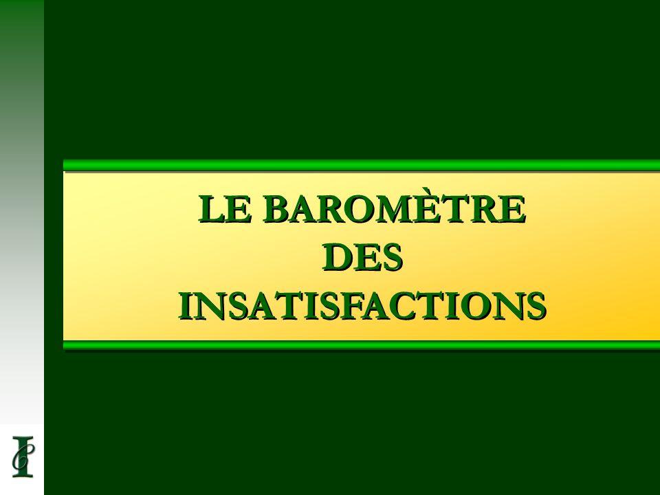 LE BAROMÈTRE DES INSATISFACTIONS