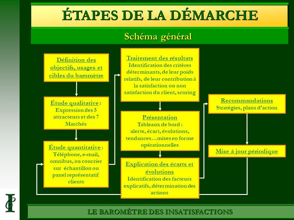 ÉTAPES DE LA DÉMARCHE Schéma général LE BAROMÈTRE DES INSATISFACTIONS