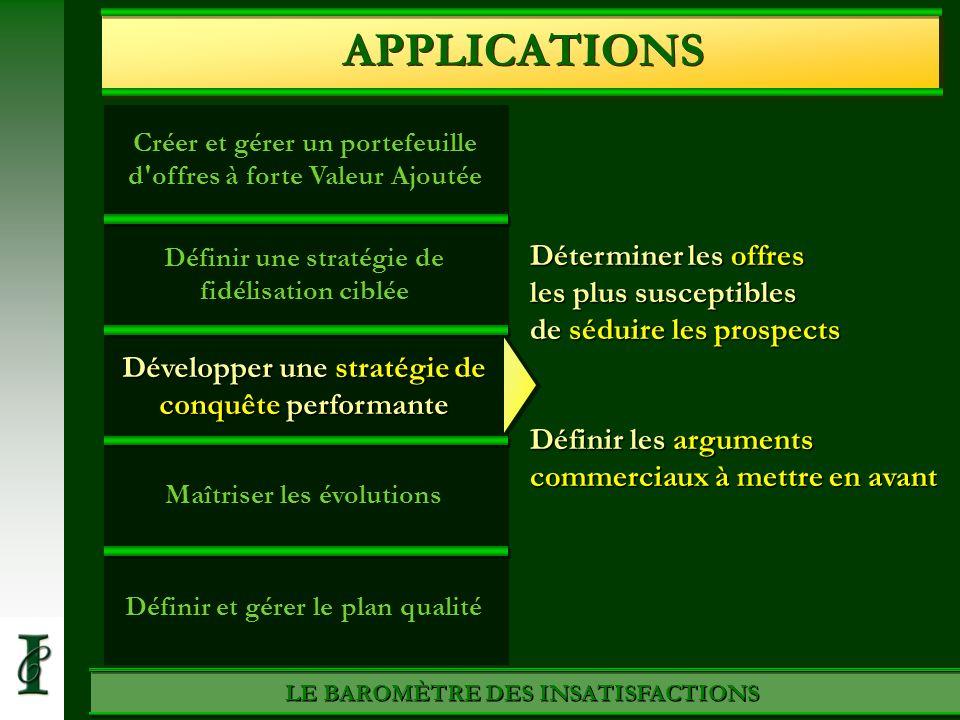 APPLICATIONS Créer et gérer un portefeuille d offres à forte Valeur Ajoutée. Définir une stratégie de fidélisation ciblée.
