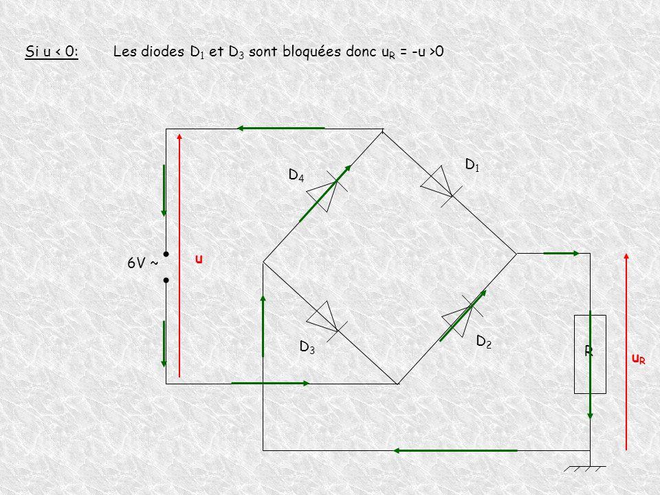Si u < 0: Les diodes D1 et D3 sont bloquées donc uR = -u >0 D1 D4 u 6V ~ D2 D3 R uR