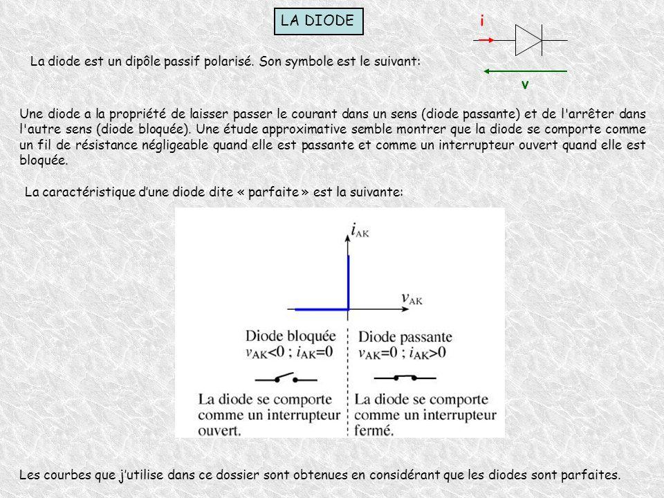 LA DIODE i. La diode est un dipôle passif polarisé. Son symbole est le suivant: v.