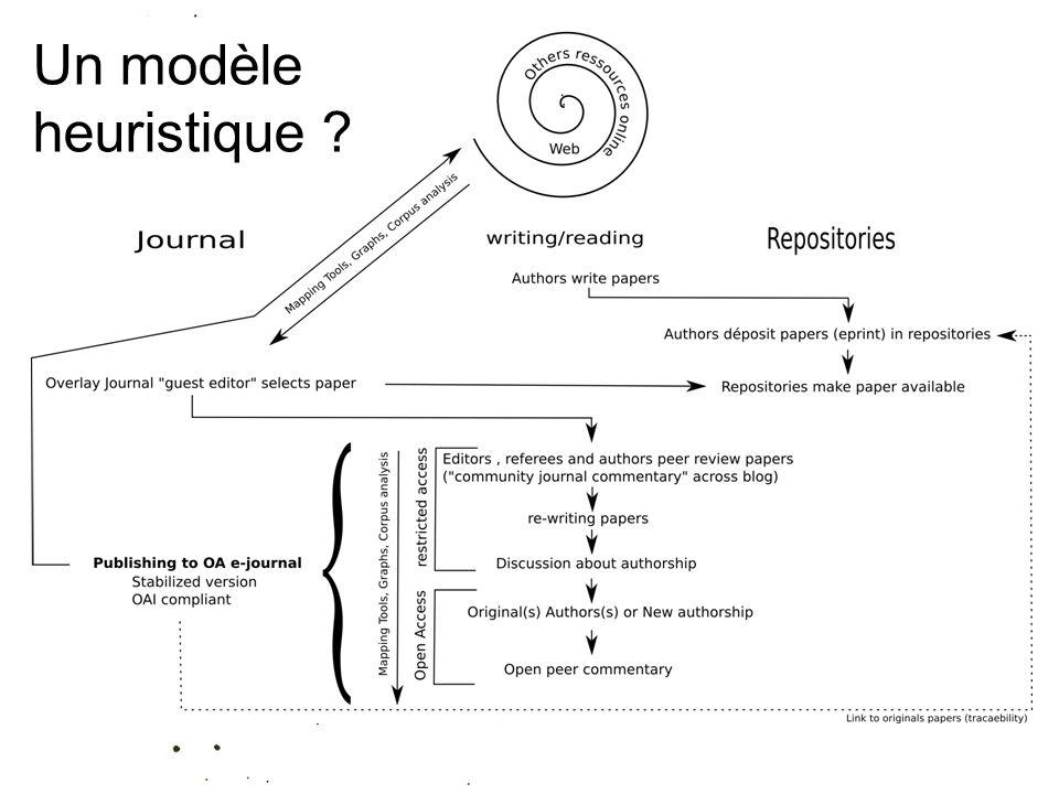 25/01/10 Un modèle heuristique