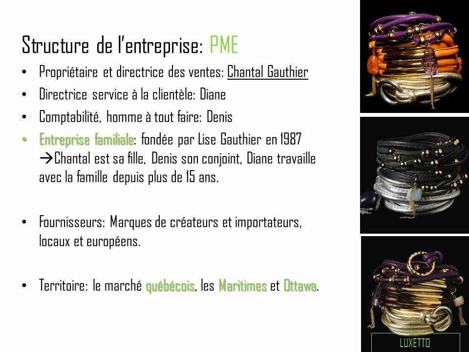 Structure de l'entreprise: PME