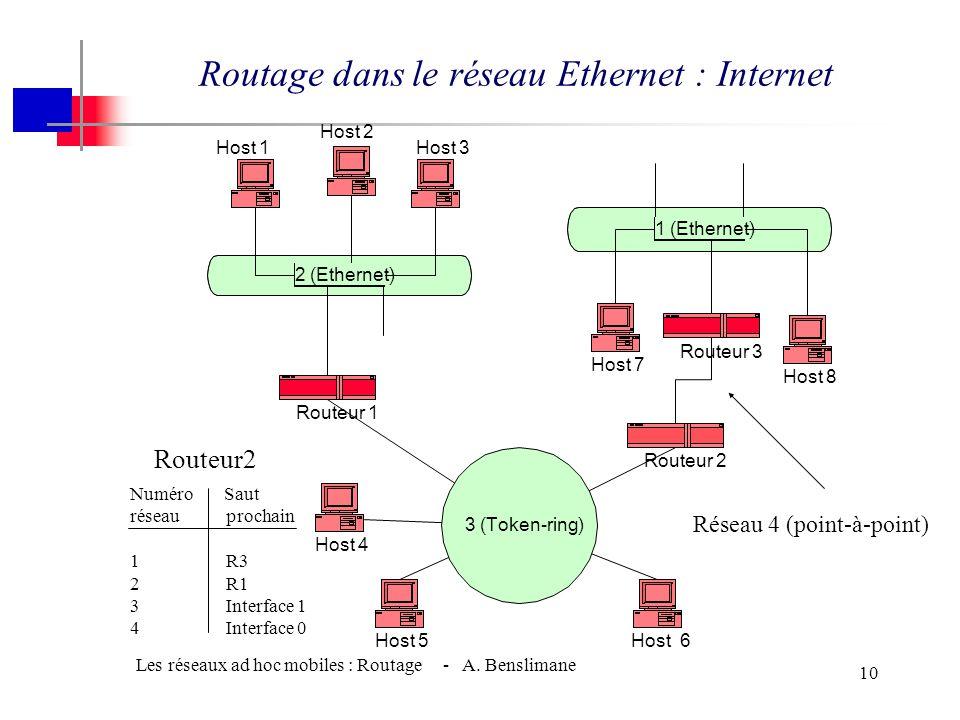 Routage dans le réseau Ethernet : Internet
