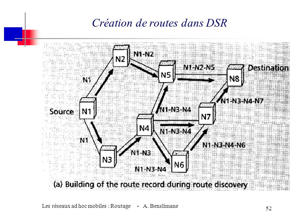Création de routes dans DSR
