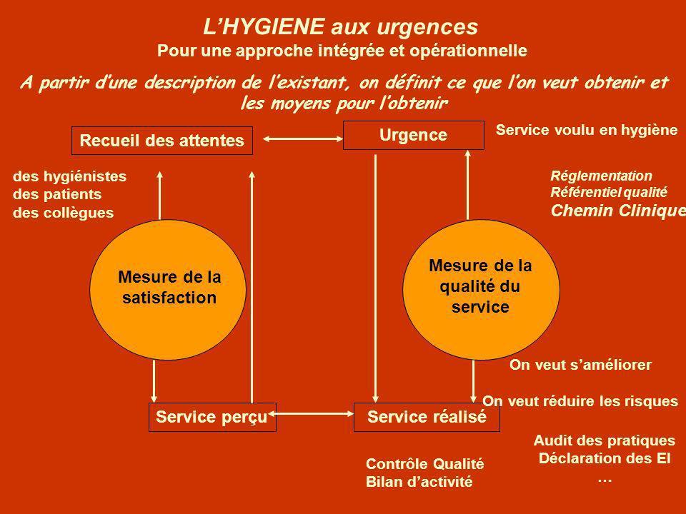 L'HYGIENE aux urgences