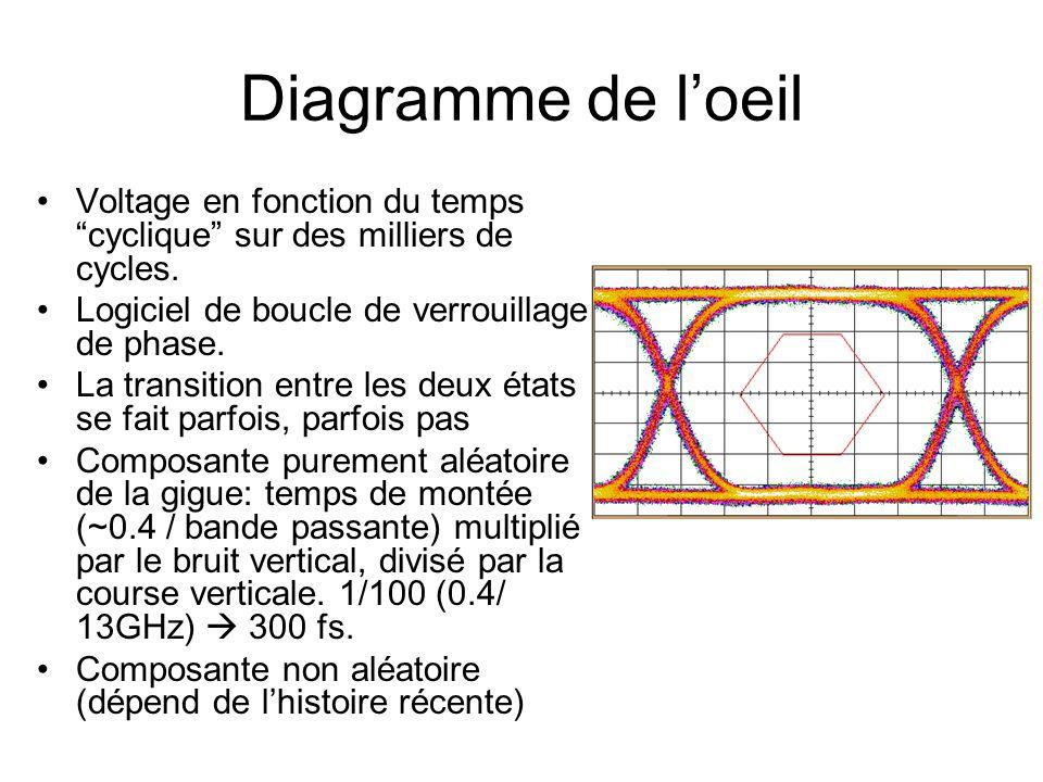 Diagramme de l'oeil Voltage en fonction du temps cyclique sur des milliers de cycles. Logiciel de boucle de verrouillage de phase.