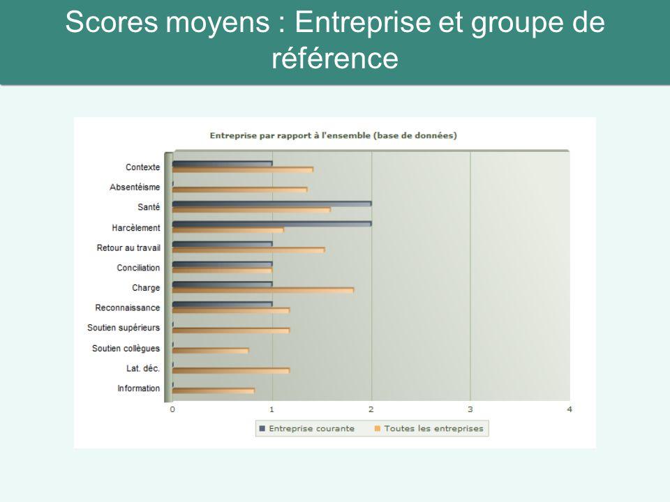 Scores moyens : Entreprise et groupe de référence