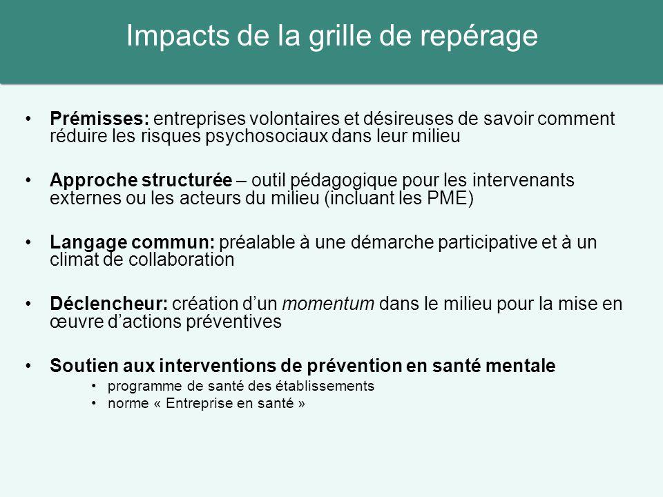 Impacts de la grille de repérage