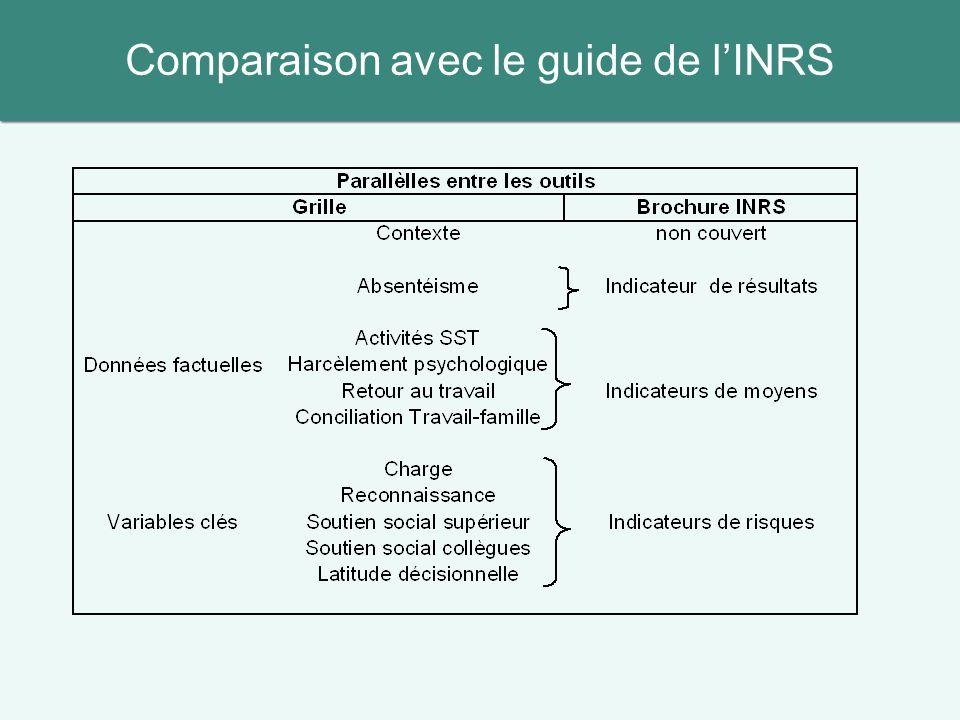 Comparaison avec le guide de l'INRS