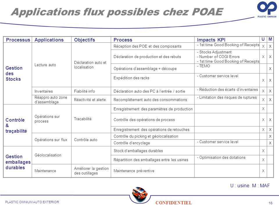 Applications flux possibles chez POAE
