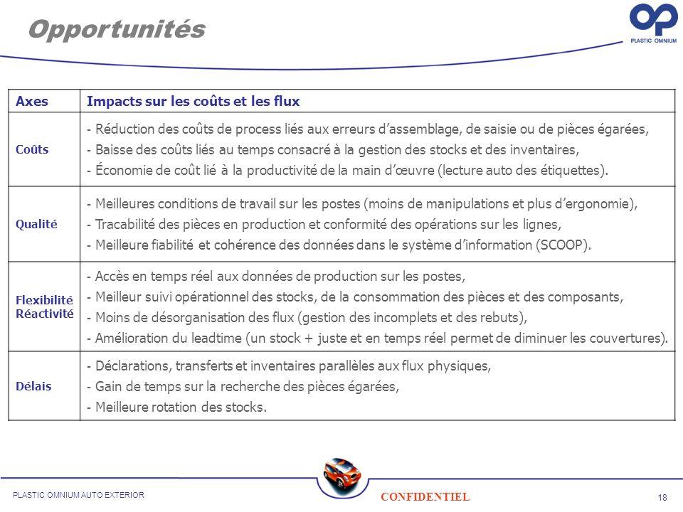Opportunités Axes Impacts sur les coûts et les flux