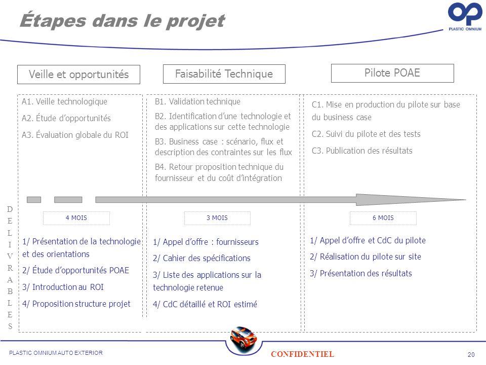 Étapes dans le projet Veille et opportunités Faisabilité Technique