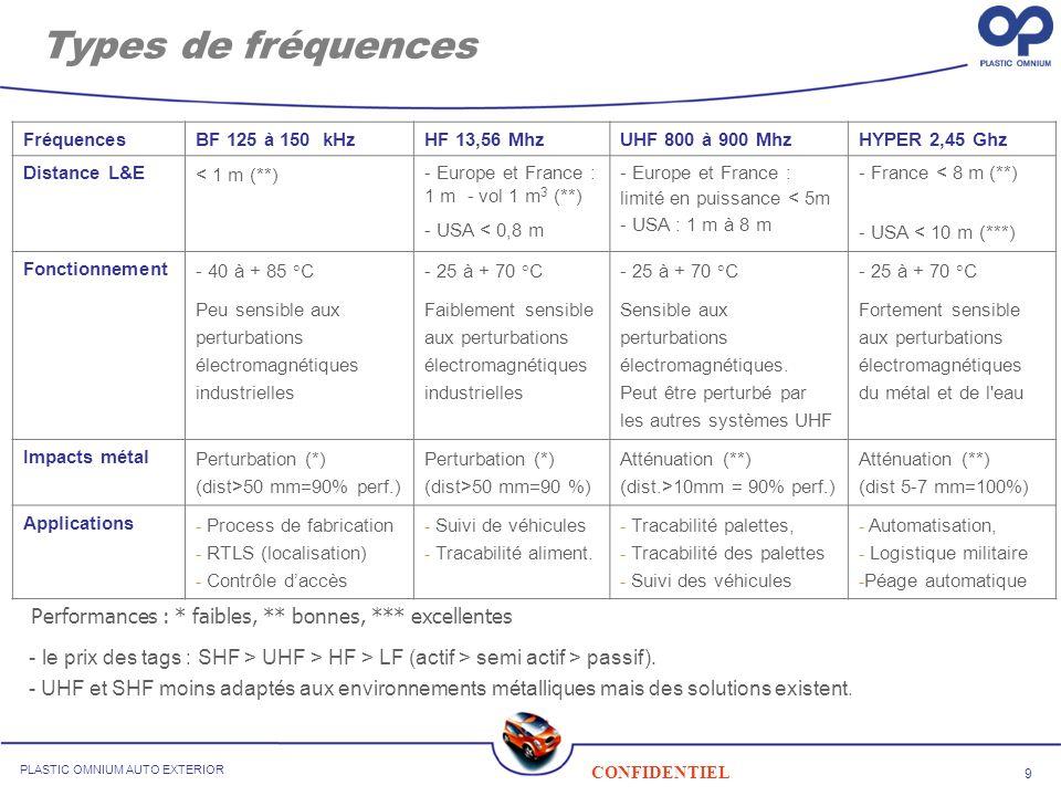 Types de fréquences Fréquences. BF 125 à 150 kHz. HF 13,56 Mhz UHF 800 à 900 Mhz. HYPER 2,45 Ghz.