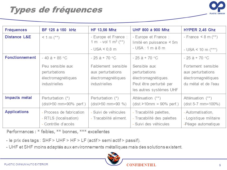 Types de fréquencesFréquences. BF 125 à 150 kHz. HF 13,56 Mhz UHF 800 à 900 Mhz. HYPER 2,45 Ghz. Distance L&E.