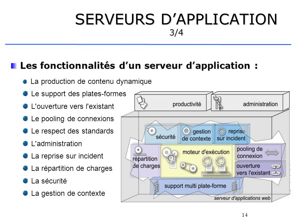 SERVEURS D'APPLICATION 3/4