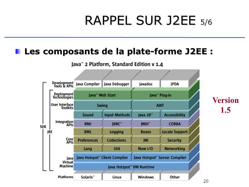 RAPPEL SUR J2EE 5/6 Les composants de la plate-forme J2EE :