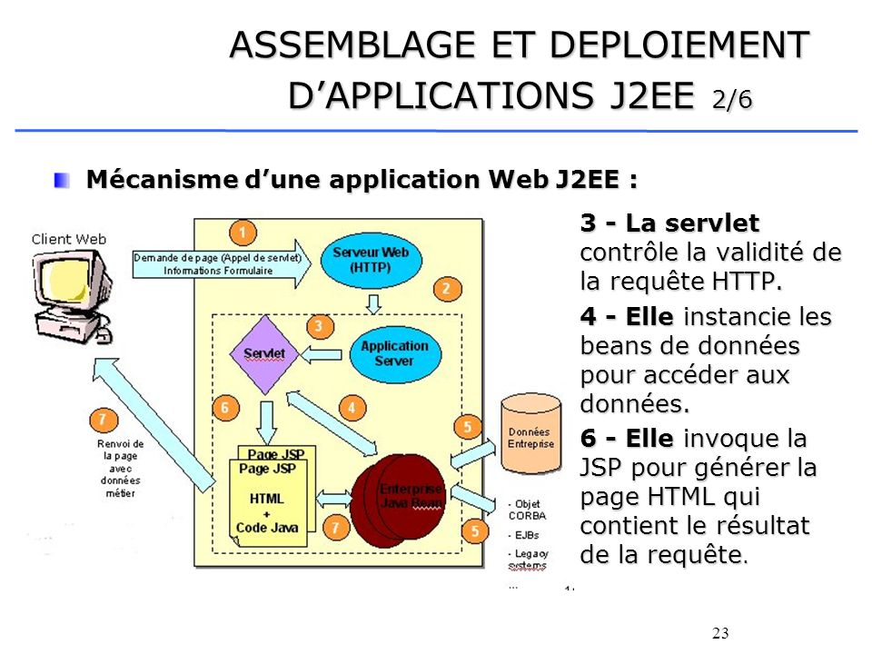 ASSEMBLAGE ET DEPLOIEMENT D'APPLICATIONS J2EE 2/6