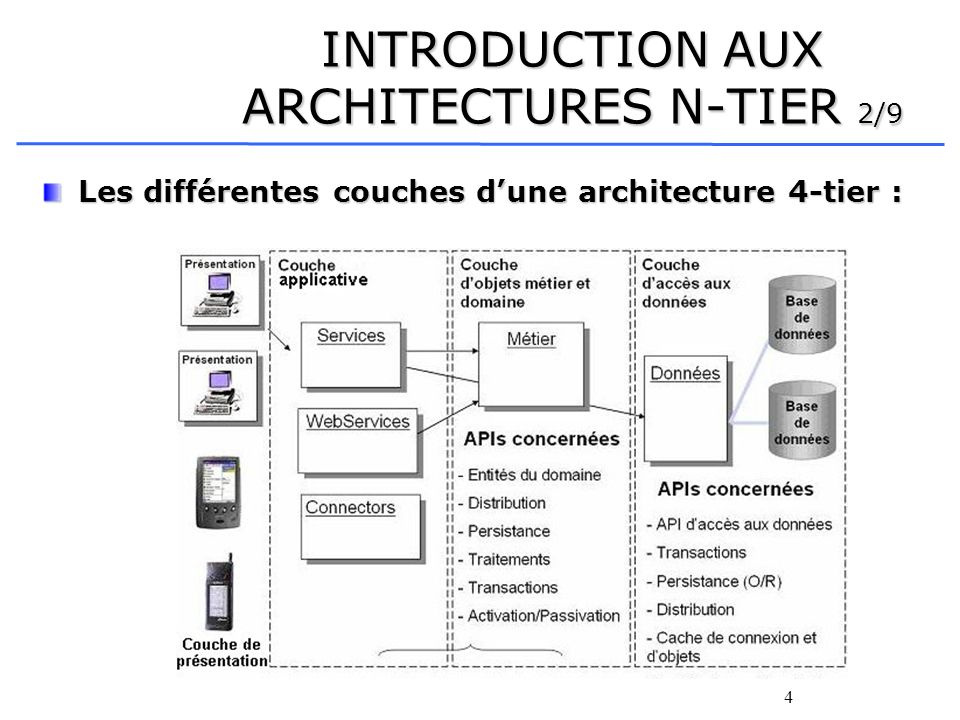 INTRODUCTION AUX ARCHITECTURES N-TIER 2/9
