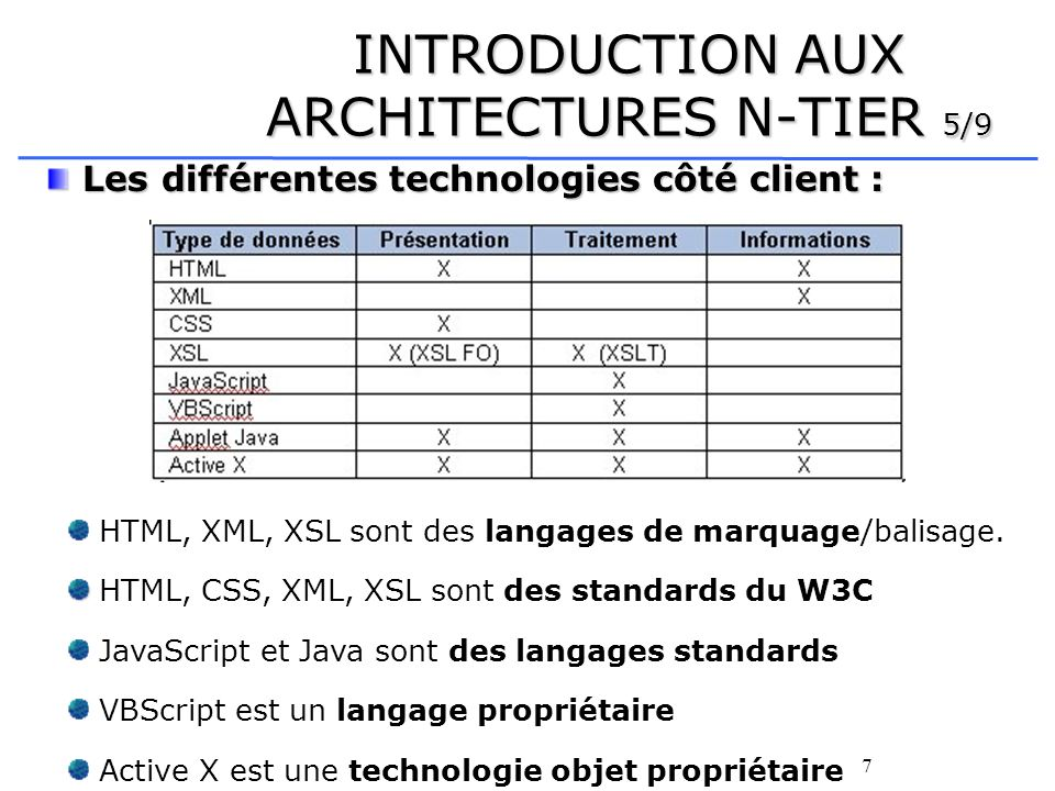INTRODUCTION AUX ARCHITECTURES N-TIER 5/9