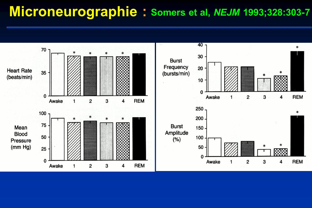 Microneurographie : Somers et al, NEJM 1993;328:303-7