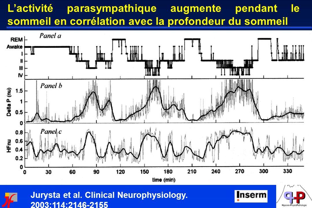 L'activité parasympathique augmente pendant le sommeil en corrélation avec la profondeur du sommeil